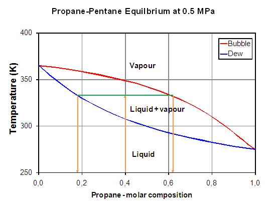 pressure temperature phase diagram for propane argon pressure temperature phase diagram