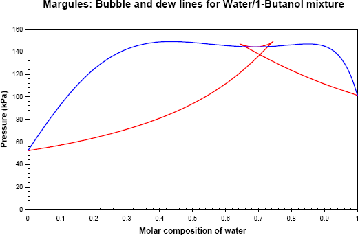 Example 3 13 figure 1 first drawing of the water 1 butanol phase diagram ccuart