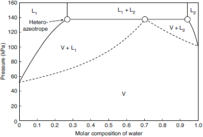 Example 3 13 figure 8 pxy diagram for the water 1 butanol mixture at 100 c 37315 k ccuart