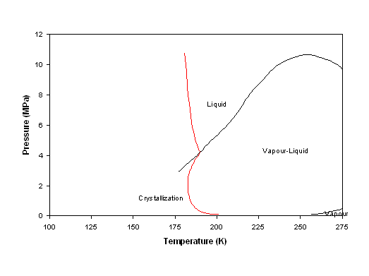 Select thermodynamic models for process simulation a practical figure 6 11 phase diagram of the feed given in table 6 1 l v means vapour liquid f means fluid phase when s is included benzene is crystallized ccuart Image collections